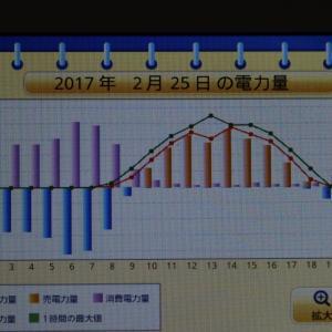 ◆太陽光発電日記2/25発電量「2017年2月19日週の発電力量 」