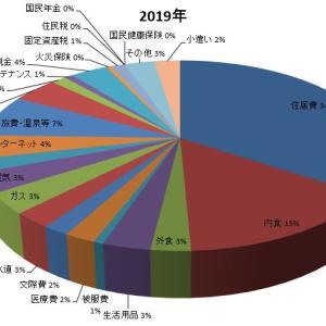 セミリタイアの家計簿2020年年間収支