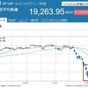 日経平均高配当株50(1489)の買い時を探る