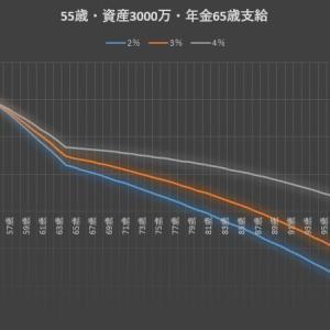 100歳まで資産寿命を延ばすには55歳時の運用資金はいくら必要?(年金シリーズ3)