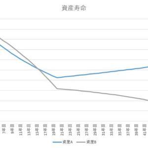 インデックス投資の出口戦略3 取り崩し額を途中変更