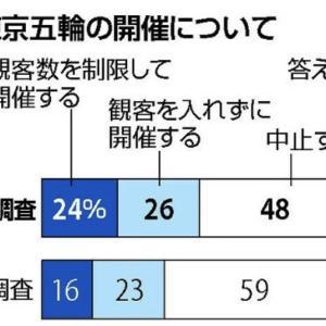 東京オリンピック開催の世論調査