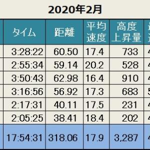 先月の記録(2020年2月)