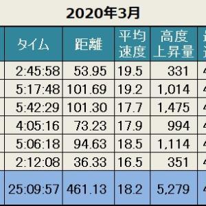 先月の記録(2020年3月)