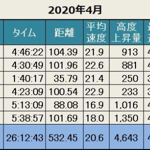 先月の記録(2020年4月)