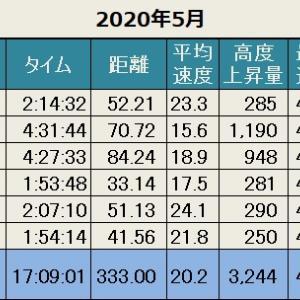 先月の記録(2020年5月)