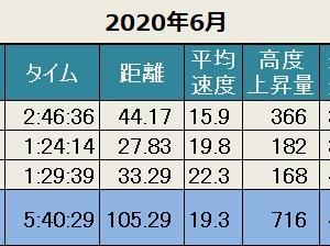 先月の記録(2020年6月)
