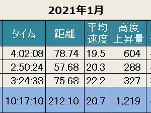 先月の記録(2021年1月)