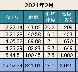 先月の記録(2021年2月)
