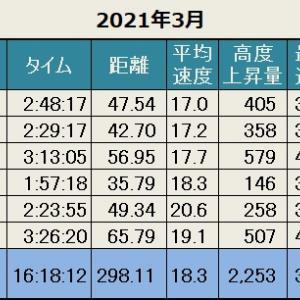 先月の記録(2021年3月)