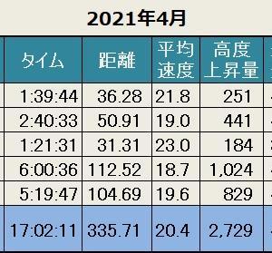 先月の記録(2021年4月)