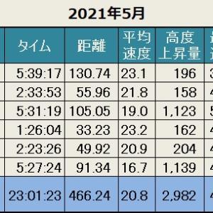 先月の記録(2021年5月)