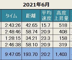先月の記録(2021年6月)