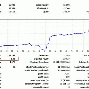 株よりFXの方が相性がいいのかな?