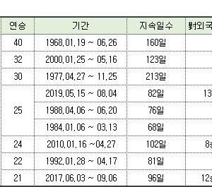 韓国棋士歴代連勝記録メモ