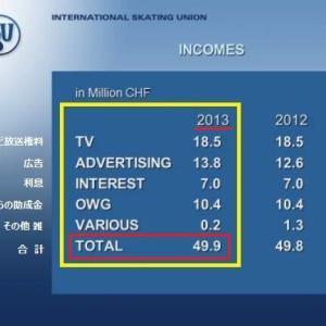 2013年 ISUの収入のほぼ半分が日本から?