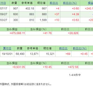 本日の含み損益(19.10.25現在)ヒップが急伸!