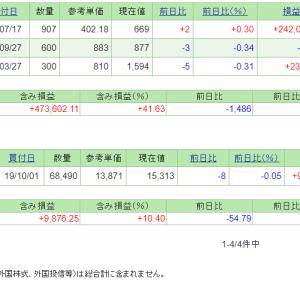 本日の含み損益(19.10.28現在)保有株は冴えず!