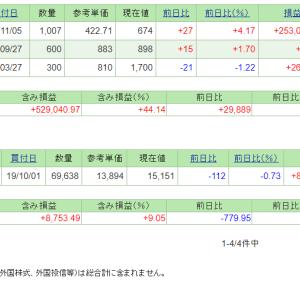 本日の含み損益(19.11.5現在)明豊ファシ2Q発表!