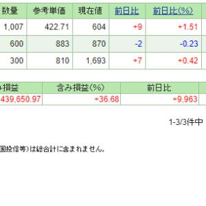 本日の含み損益(19.11.8現在)投信積立は買付余力!