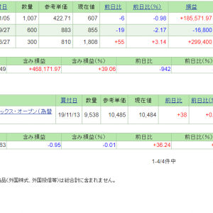 本日の含み損益(19.11.14現在)ゴールド投信積立開始!
