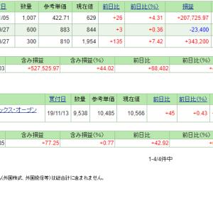 本日の含み損益(19.11.18現在)ミダックと明豊FWが強い!