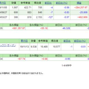 本日の含み損益(19.11.22現在)ミダックが大幅調整!