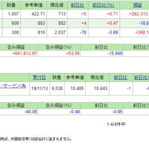 本日の含み損益(19.12.2現在)日経平均は高値更新も!