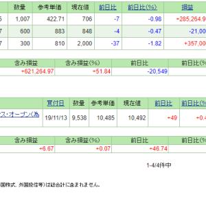 本日の含み損益(19.12.3現在)ミダックが1部へ鞍替え&増資