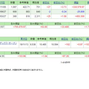本日の含み損益(19.12.5現在)明豊FWが高値更新!