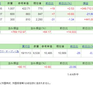 本日の含み損益(19.12.6現在)明豊FWが連日の高値更新!