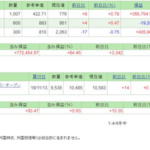 本日の含み損益(19.12.9現在)保有株は堅調!