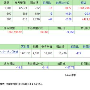 本日の含み損益(19.12.10現在)米国株が全面安!