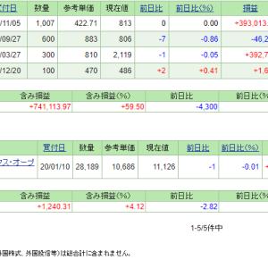 本日の含み損益(20.1.22現在)保有株は冴えず!