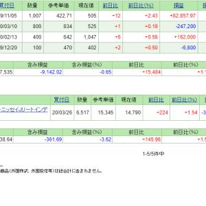 本日の含み損益(20.4.20現在)保有株は全面高!