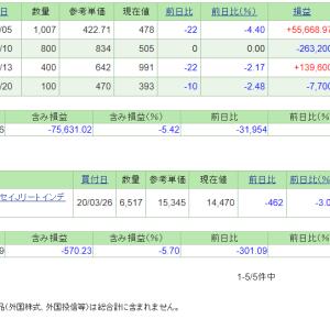 本日の含み損益(20.4.22現在)日経平均は続落!
