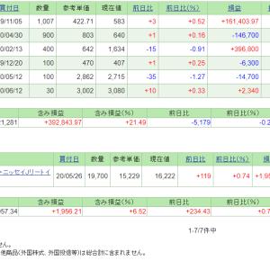 本日の含み損益(20.6.18現在)保有株はまちまち!