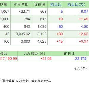 本日の含み損益(20.8.13現在)日経平均は上昇も・・・