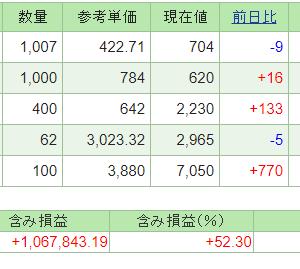 本日の含み損益(20.9.16現在)ミダックが高値更新!