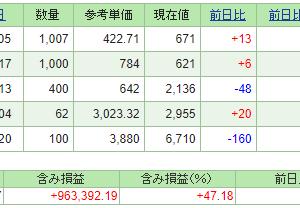 本日の含み損益(20.9.25現在)保有株はまちまち!