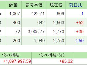 本日の含み損益(20.10.19現在)ニッソウが下落!