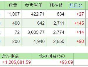 本日の含み損益(20.10.21現在)保有株は全面高!