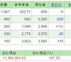 本日の含み損益(20.12.3現在)保有株は低調!