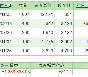 本日の含み損益(21.1.15現在)ミダックが上昇!