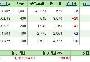 本日の含み損益(21.1.19現在)保有株はまちまち!