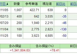 本日の含み損益(21.1.20現在)保有株は全面安!