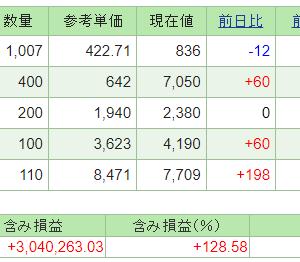本日の含み損益(21.6.23現在)保有株は堅調!