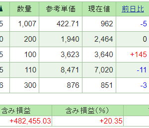 本日の含み損益(21.8.5現在)STIフードが反発!