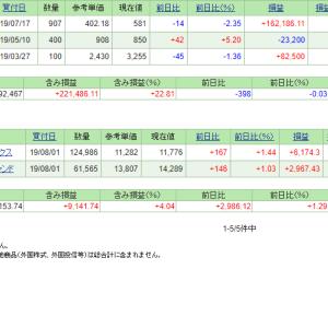 本日の含み損益(19.8.21現在)ヒップが急伸も!