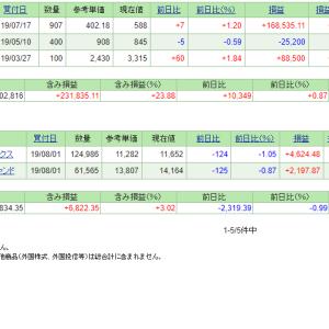 本日の含み損益(19.8.22現在)ミダックが分割発表!